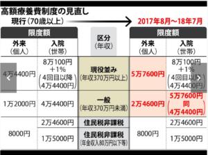 %e9%ab%98%e9%a1%8d%e5%8c%bb%e7%99%82%e8%b2%bb