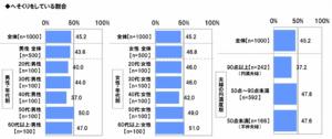 %e3%81%b8%e3%81%9d%e3%81%8f%e3%82%8a%e5%ae%9f%e6%96%bd%e7%8e%87